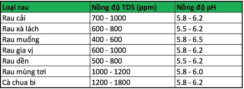 Bảng nồng độ TDS áp dụng cho dung dịch Grow Master